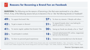Why people become facebook fans of brands